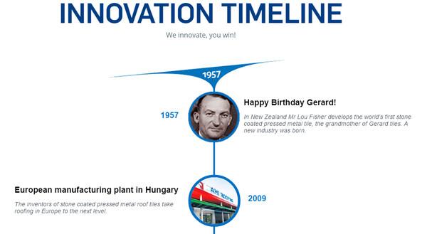 История инноваций