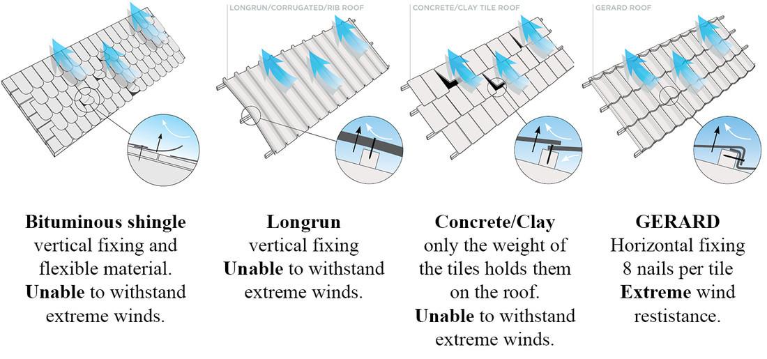 Уникальная система горизонтального крепления GERARD